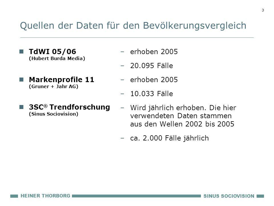 3 SINUS SOCIOVISION HEINER THORBORG TdWI 05/06 (Hubert Burda Media) Markenprofile 11 (Gruner + Jahr AG) 3SC ® Trendforschung (Sinus Sociovision) –erho