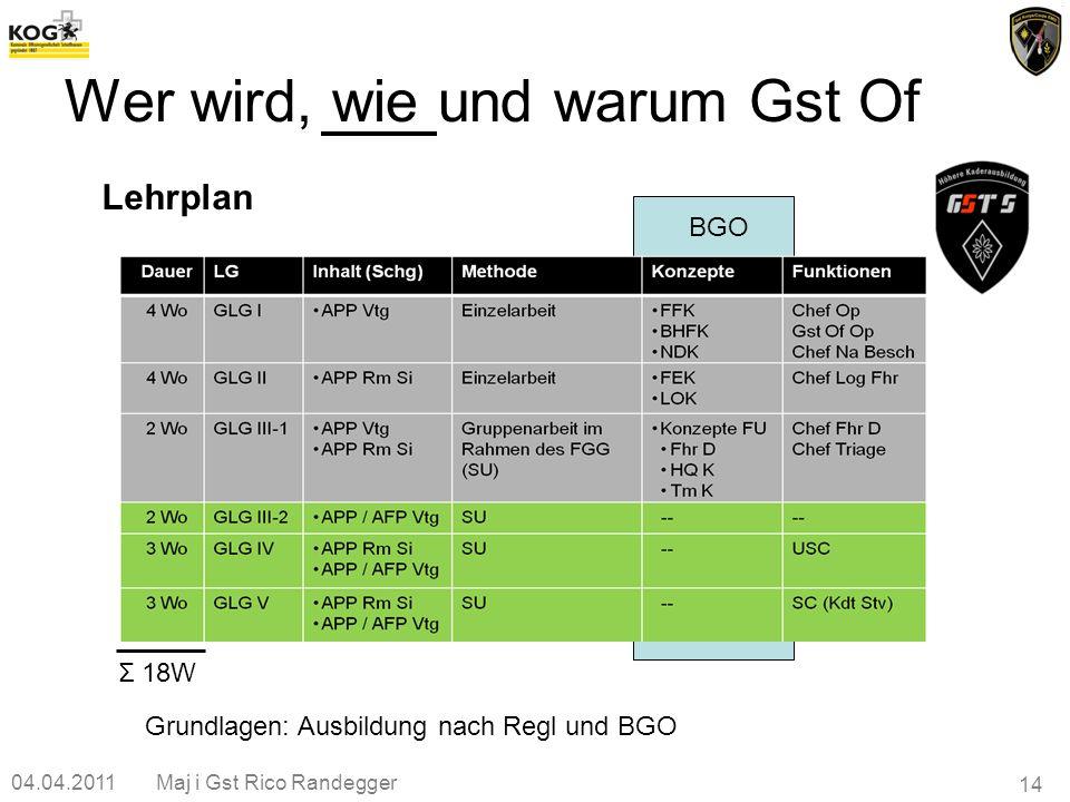 BGO 04.04.2011Maj i Gst Rico Randegger 14 Wer wird, wie und warum Gst Of Lehrplan Grundlagen: Ausbildung nach Regl und BGO Σ 18W