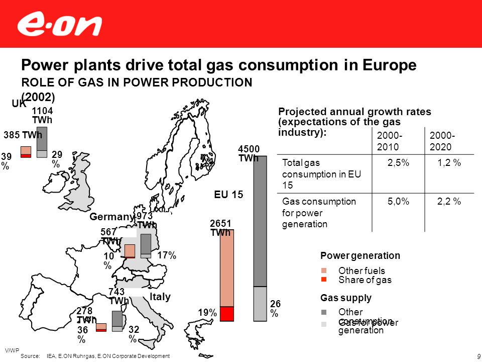 V/WP 9 Power plants drive total gas consumption in Europe ROLE OF GAS IN POWER PRODUCTION (2002) Share of gas Other fuels Gas for power generation Oth