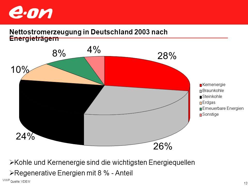 V/WP 13 Kohle und Kernenergie sind die wichtigsten Energiequellen Regenerative Energien mit 8 % - Anteil Nettostromerzeugung in Deutschland 2003 nach