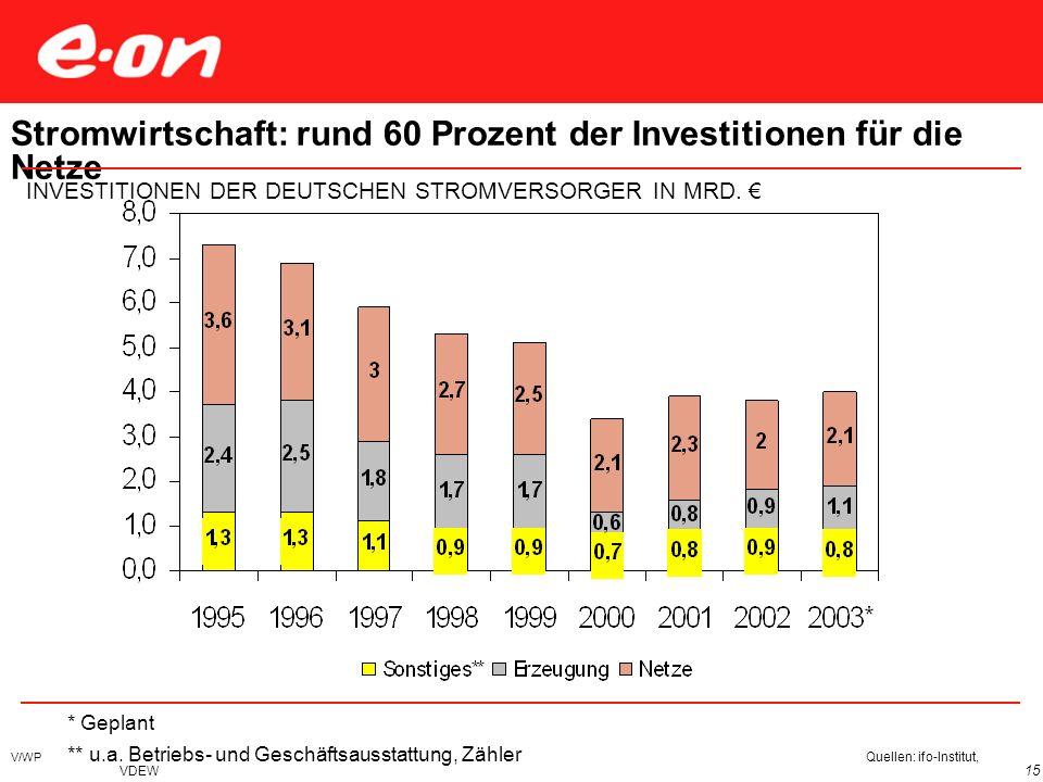 V/WP 15 * Geplant ** u.a. Betriebs- und Geschäftsausstattung, Zähler Quellen: ifo-Institut, VDEW Stromwirtschaft: rund 60 Prozent der Investitionen fü