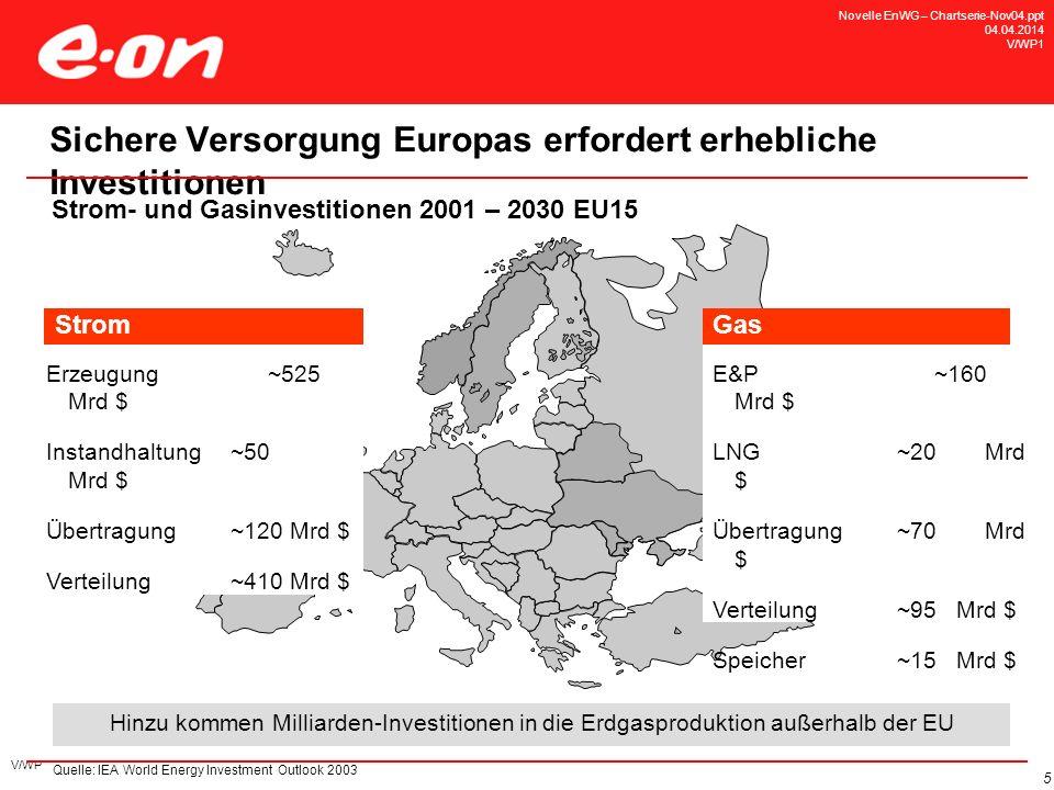 V/WP 5 Sichere Versorgung Europas erfordert erhebliche Investitionen Strom- und Gasinvestitionen 2001 – 2030 EU15 Hinzu kommen Milliarden-Investitione