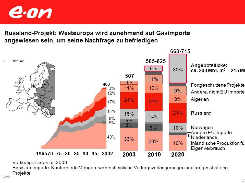 V/WP 8 Vorläufige Daten für 2003 Basis für Importe: Kontrahierte Mengen, wahrscheinliche Vertragsverlängerungen und fortgeschrittene Projekte 2003 201