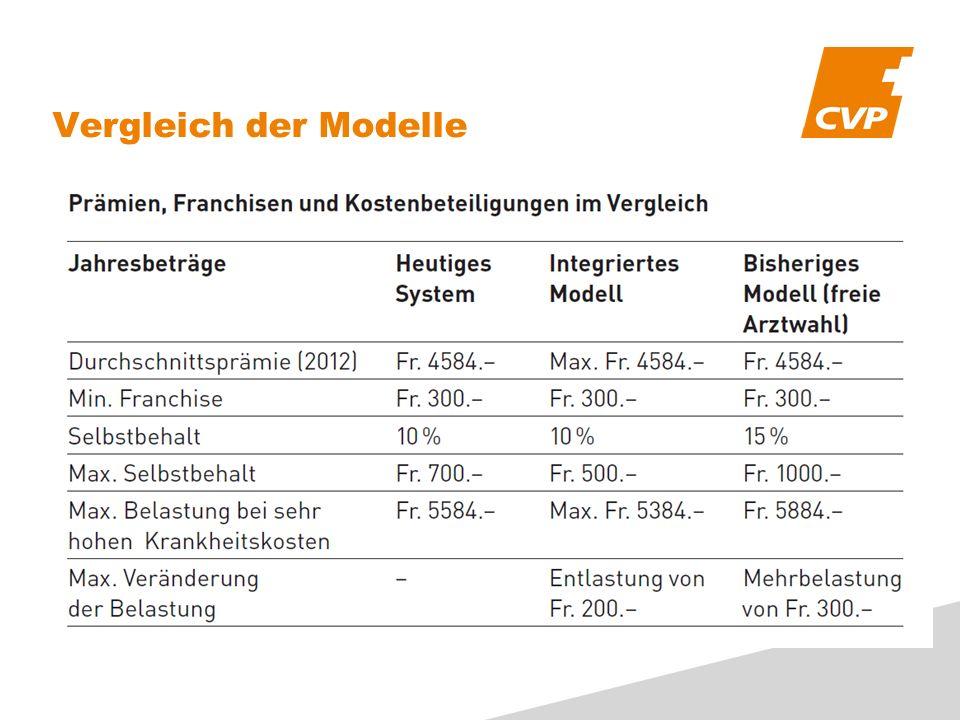 Vergleich der Modelle
