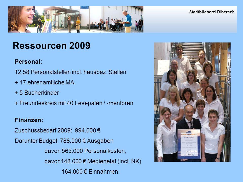 Ressourcen Personal: 12,58 Personalstellen incl.hausbez.