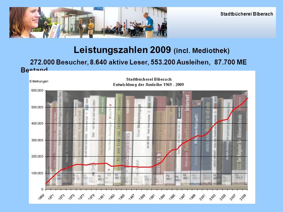 2009 in Zahlen 272.000 Besucher, 8.640 aktive Leser, 553.200 Ausleihen, 87.700 ME Bestand Leistungszahlen 2009 (incl.