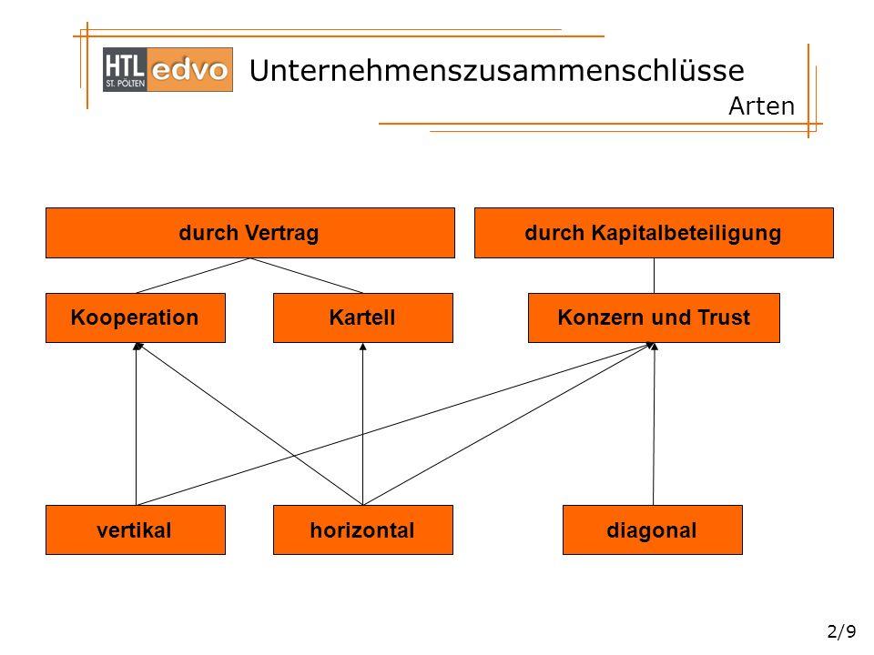 Unternehmenszusammenschlüsse 2/9 Arten durch Vertrag Kooperation durch Kapitalbeteiligung KartellKonzern und Trust vertikalhorizontaldiagonal