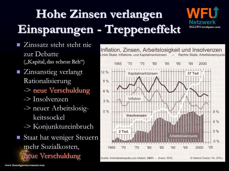 ELLUPO.wordpress.com www.thezeitgeistmovement.com Zinssatz steht steht nie zur Debatte (Kapital, das scheue Reh) Zinssatz steht steht nie zur Debatte (Kapital, das scheue Reh) Zinsanstieg verlangt Rationalisierung -> neue Verschuldung -> Insolvenzen -> neuer Arbeitslosig- keitssockel -> Konjunktureinbruch Zinsanstieg verlangt Rationalisierung -> neue Verschuldung -> Insolvenzen -> neuer Arbeitslosig- keitssockel -> Konjunktureinbruch Staat hat weniger Steuern mehr Sozialkosten, neue Verschuldung Staat hat weniger Steuern mehr Sozialkosten, neue Verschuldung Hohe Zinsen verlangen Einsparungen - Treppeneffekt