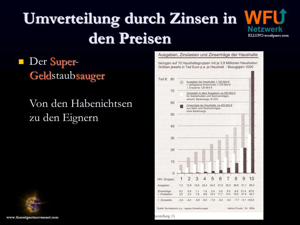 ELLUPO.wordpress.com www.thezeitgeistmovement.com Umverteilung durch Zinsen in den Preisen Der Super- Geldstaubsauger Von den Habenichtsen zu den Eignern Der Super- Geldstaubsauger Von den Habenichtsen zu den Eignern