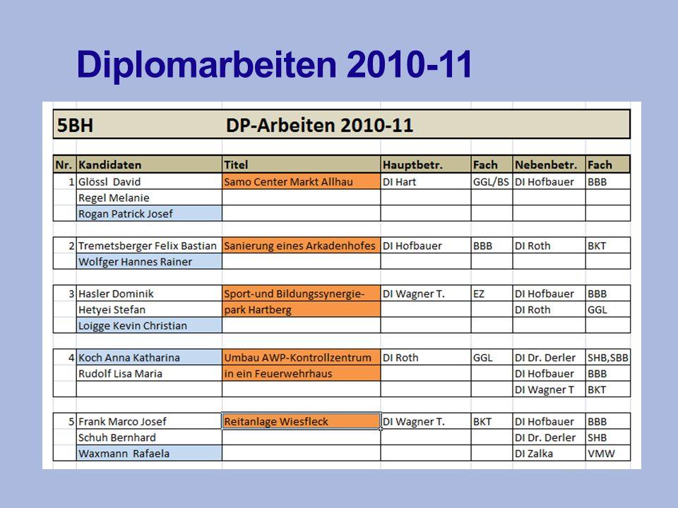 Wettbewerbe SJ: 2009-2010 Eternitwettbewerb 5BH-4BH Ranking: 4BH: 1.