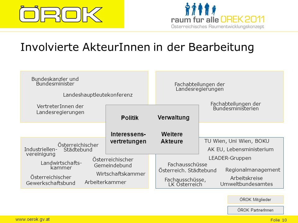 www.oerok.gv.at Folie 10 Involvierte AkteurInnen in der Bearbeitung Arbeiterkammer Österreichischer Gemeindebund Österreichischer Städtebund Wirtschaf