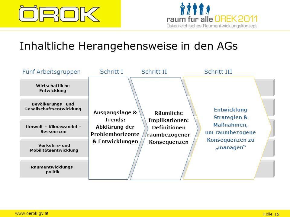 www.oerok.gv.at Folie 15 Inhaltliche Herangehensweise in den AGs Verkehrs- und Mobilitätsentwicklung Wirtschaftliche Entwicklung Bevölkerungs- und Ges