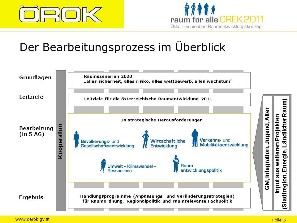 www.oerok.gv.at Folie 6 Der Bearbeitungsprozess im Überblick Bearbeitung (in 5 AG) Grundlagen Ergebnis Leitziele Raumszenarien 2030 alles sicherheit,