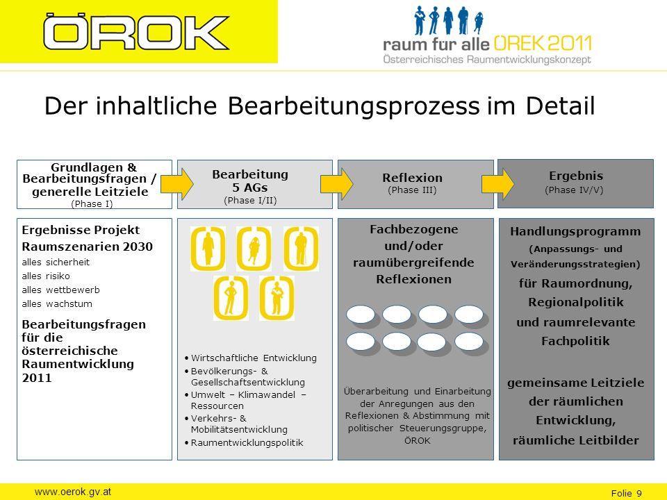 www.oerok.gv.at Folie 9 Der inhaltliche Bearbeitungsprozess im Detail Ergebnis (Phase IV/V) Reflexion (Phase III) Grundlagen & Bearbeitungsfragen / ge