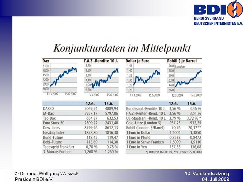 10. Vorstandssitzung 04. Juli 2009 © Dr. med. Wolfgang Wesiack Präsident BDI e.V.