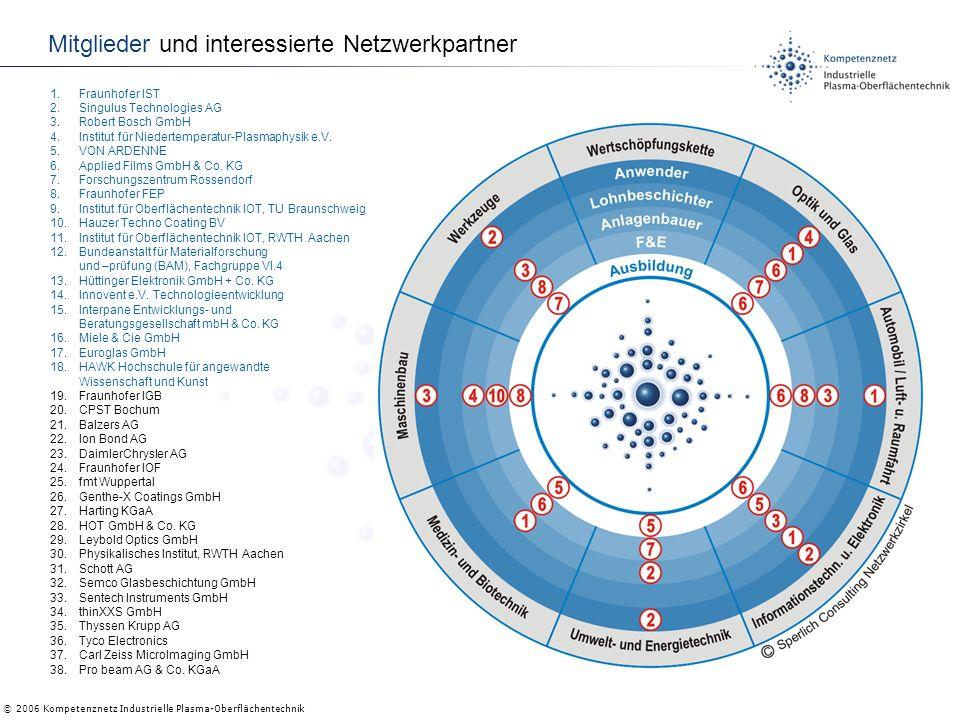 © 2006 Kompetenznetz Industrielle Plasma-Oberflächentechnik Mitglieder und interessierte Netzwerkpartner 1.Fraunhofer IST 2.Singulus Technologies AG 3.Robert Bosch GmbH 4.Institut für Niedertemperatur-Plasmaphysik e.V.