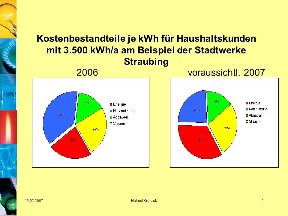 15.02.2007Helmut Kruczek3 Staatsquote und Strompreis Staatlich verursachte Belastung der Stromkunden seit 1998 um mehr als das Fünffache gestiegen.