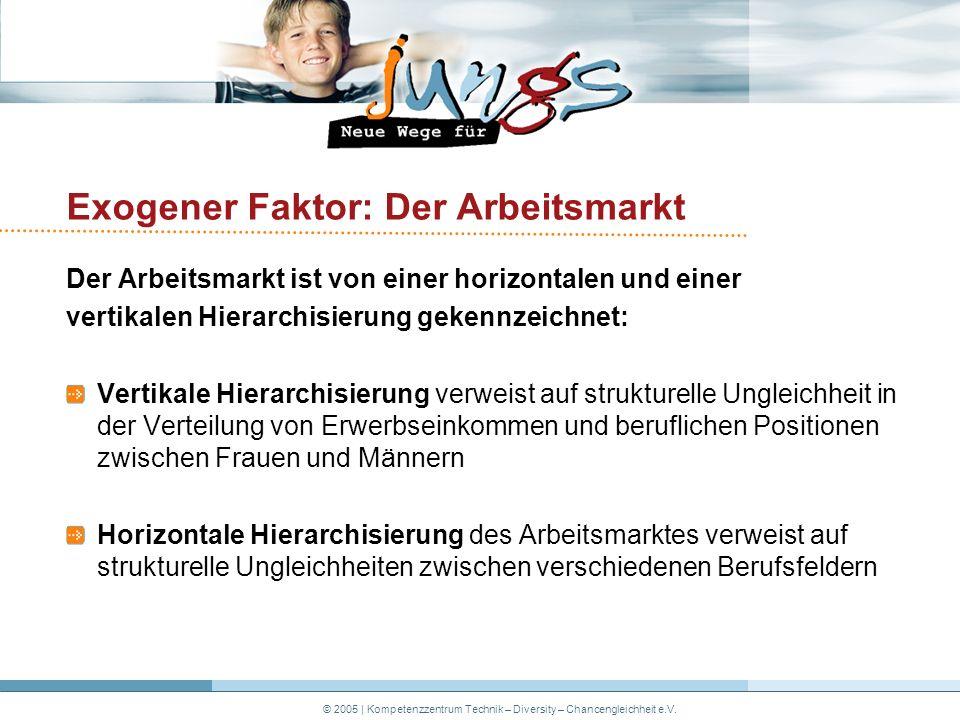 © 2005 | Kompetenzzentrum Technik – Diversity – Chancengleichheit e.V.