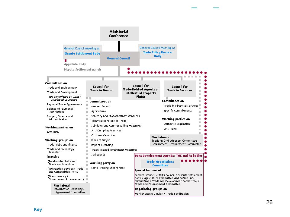 26 The organization chart below can also be downloaded in a print-friendly pdf version: Key