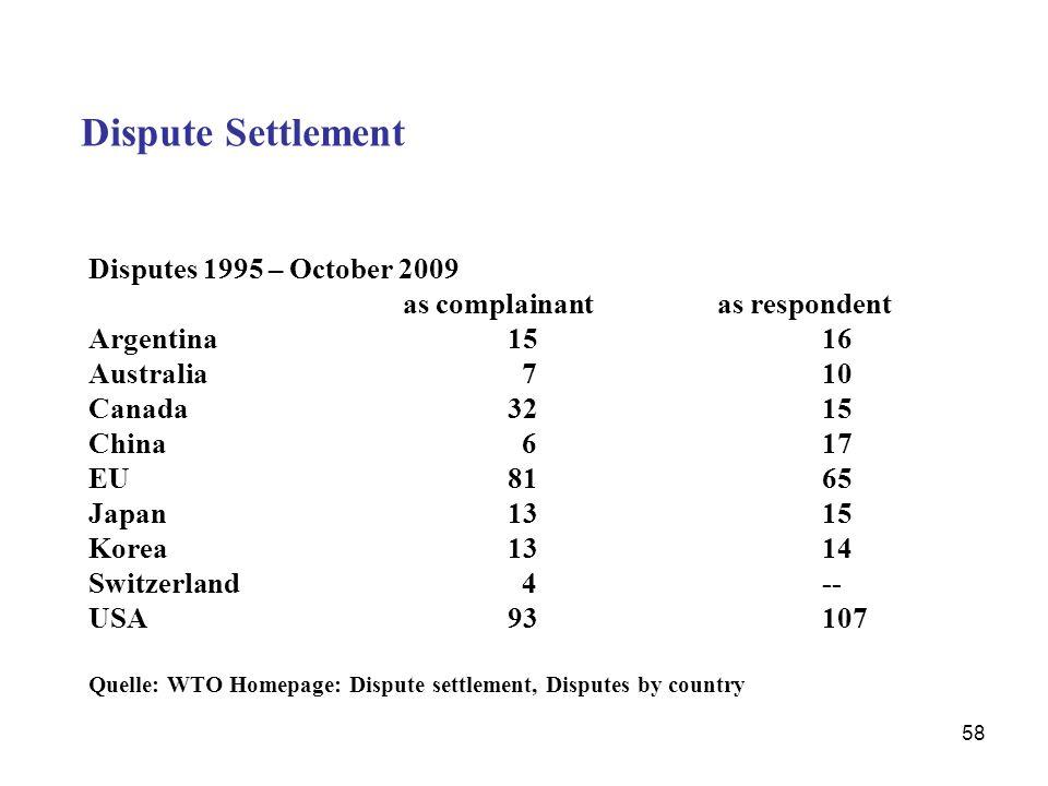 58 Dispute Settlement Disputes 1995 – October 2009 as complainantas respondent Argentina1516 Australia 710 Canada3215 China 617 EU8165 Japan1315 Korea
