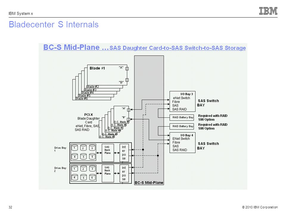 © 2010 IBM Corporation IBM System x Bladecenter S Internals 32