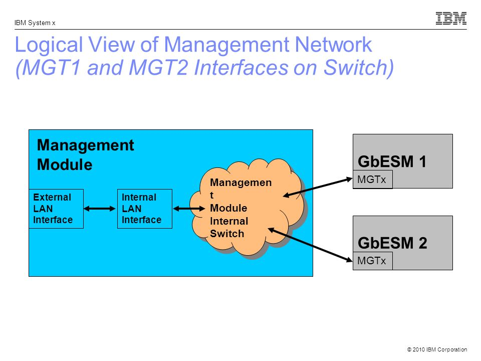© 2010 IBM Corporation IBM System x Logical View of Management Network (MGT1 and MGT2 Interfaces on Switch) Management Module Managemen t Module Inter