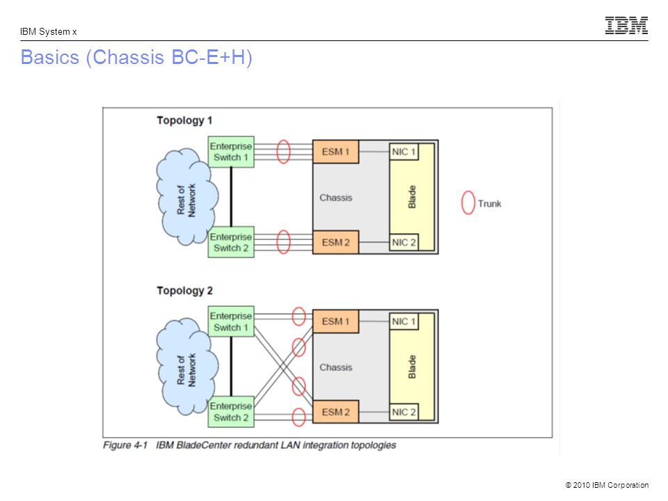 © 2010 IBM Corporation IBM System x Basics (Chassis BC-E+H)