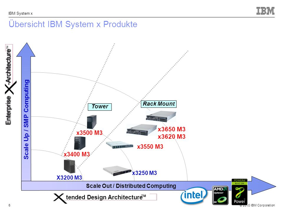 © 2010 IBM Corporation IBM System x 7 Übersicht IBM System x Produkte Scale Up / SMP Computing Scale Out / Distributed Computing Rack Mount Large symmetrical multiprocessing (SMP) tended Design Architecture TM Tower x3500 M3 x3400 M3 X3200 M3 x3250 M3 x3650 M3 x3620 M3 x3550 M3 x3850 X5 x3690 X5 x3755 M3