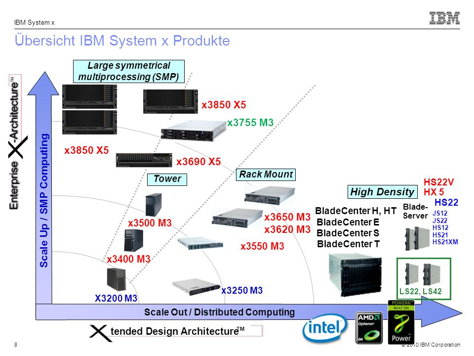 © 2010 IBM Corporation IBM System x 9 Übersicht IBM System x Produkte Scale Up / SMP Computing Scale Out / Distributed Computing Rack Mount Large symmetrical multiprocessing (SMP) tended Design Architecture TM Tower BladeCenter H, HT BladeCenter E BladeCenter S BladeCenter T Blade- Server HS12 HS21 HS21XM LS22, LS42 x3500 M3 x3400 M3 X3200 M3 x3250 M3 HS22 JS12 JS22 High Density Cluster 1350 iDataPlex dx360 M3 Clusters, HPC, Virtualization, Web 2.0, Cloud x3650 M3 x3620 M3 x3550 M3 HS22V HX 5 x3850 X5 x3690 X5 x3755 M3