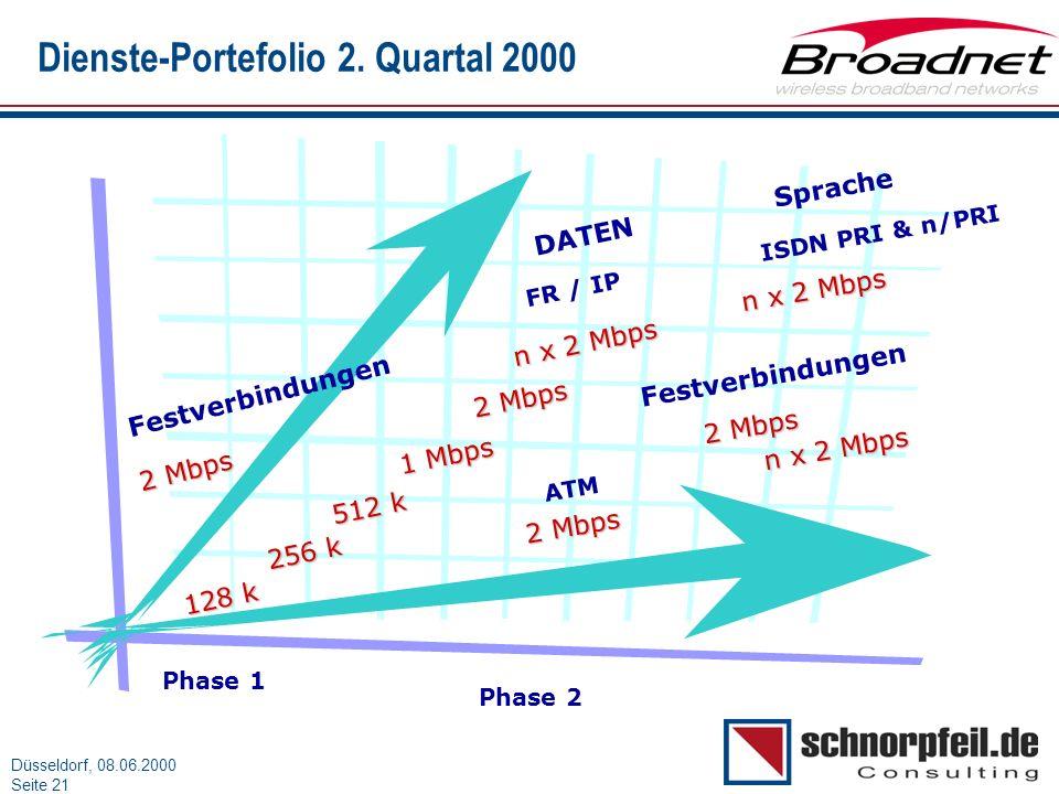 Folie 21München, 15.03.2000 Düsseldorf, 08.06.2000 Seite 21 Dienste-Portefolio 2. Quartal 2000 Phase 1 Phase 2 Festverbindungen 2 Mbps 128 k 256 k 512