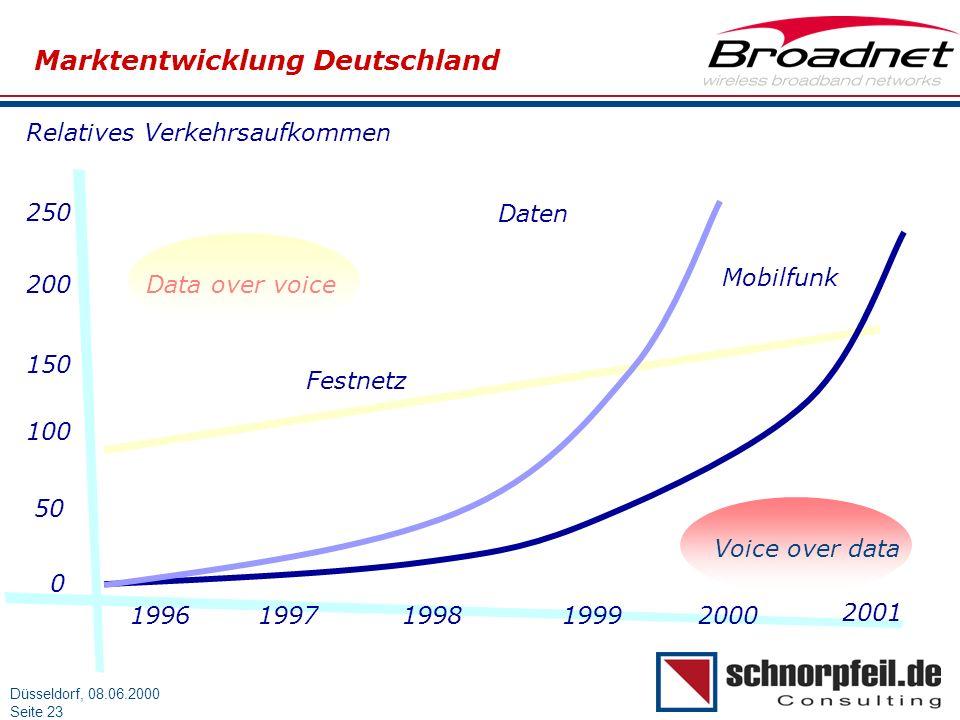 Folie 23München, 15.03.2000 Düsseldorf, 08.06.2000 Seite 23 Marktentwicklung Deutschland Relatives Verkehrsaufkommen 19961997199819992000 2001 0 50 10
