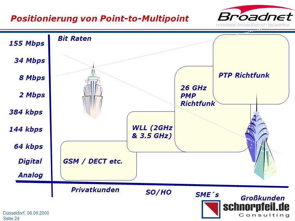 Folie 24München, 15.03.2000 Düsseldorf, 08.06.2000 Seite 24 Positionierung von Point-to-Multipoint Bit Raten 155 Mbps 34 Mbps 8 Mbps 2 Mbps 384 kbps 1