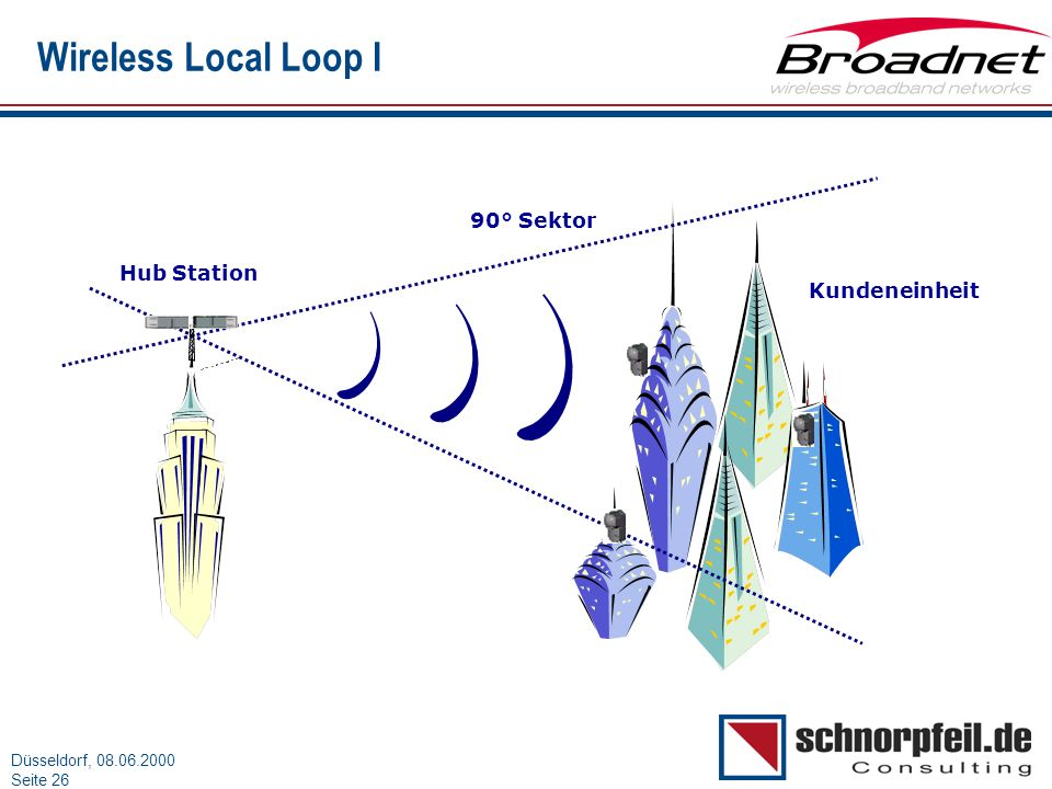 Folie 26München, 15.03.2000 Düsseldorf, 08.06.2000 Seite 26 Wireless Local Loop I Kundeneinheit Hub Station 90° Sektor
