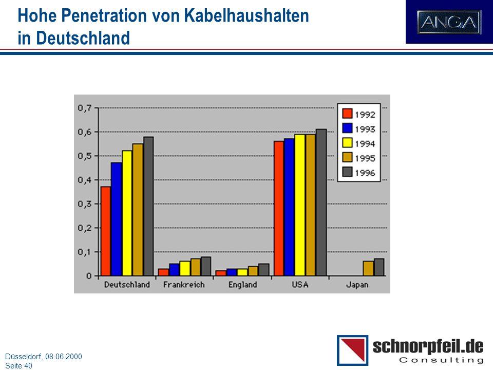 Folie 40München, 15.03.2000 Düsseldorf, 08.06.2000 Seite 40 Hohe Penetration von Kabelhaushalten in Deutschland