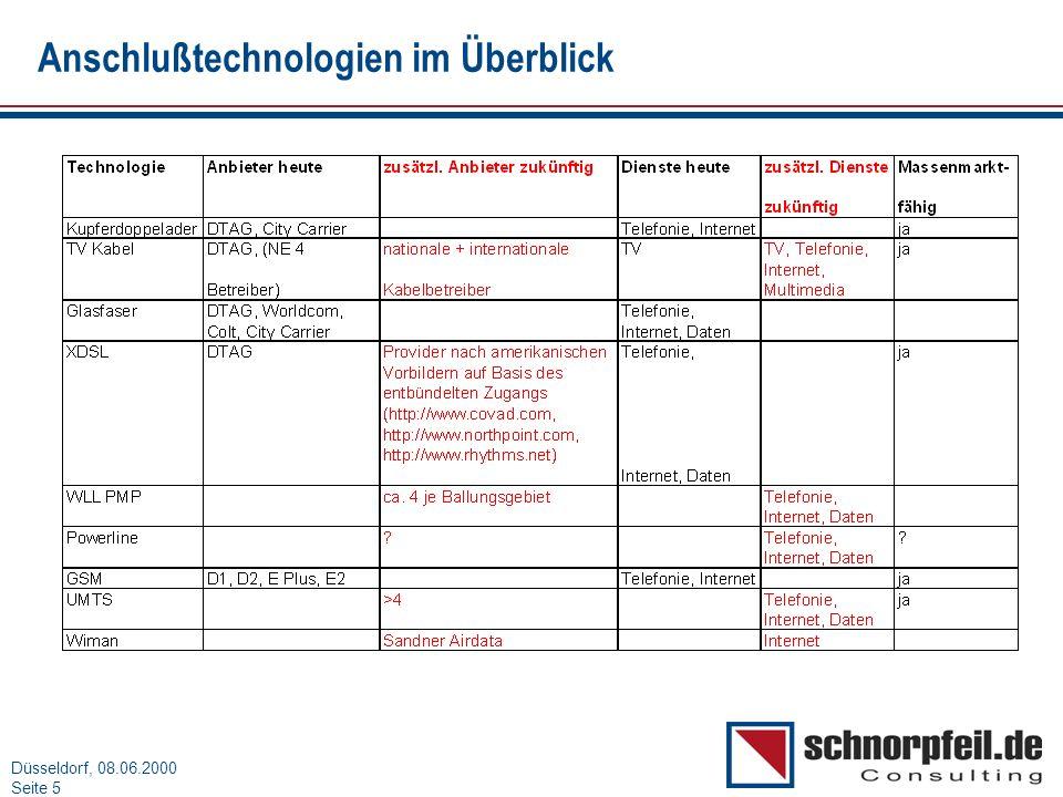 Folie 5München, 15.03.2000 Düsseldorf, 08.06.2000 Seite 5 Anschlußtechnologien im Überblick