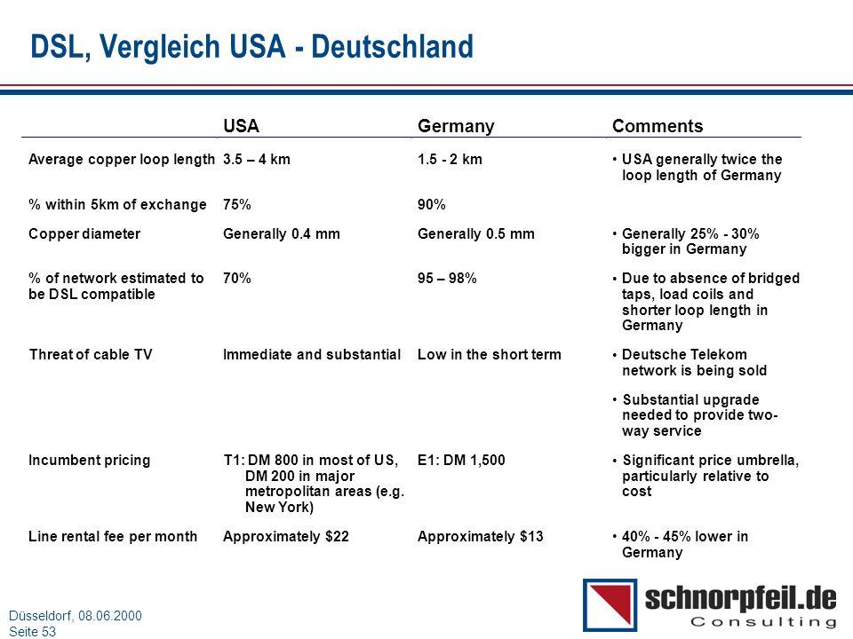 Folie 53München, 15.03.2000 Düsseldorf, 08.06.2000 Seite 53 DSL, Vergleich USA - Deutschland USAGermanyComments Average copper loop length3.5 – 4 km1.