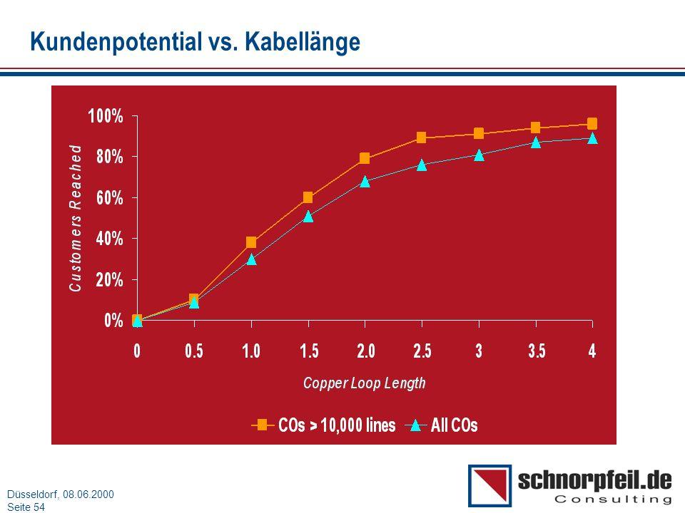 Folie 54München, 15.03.2000 Düsseldorf, 08.06.2000 Seite 54 Kundenpotential vs. Kabellänge