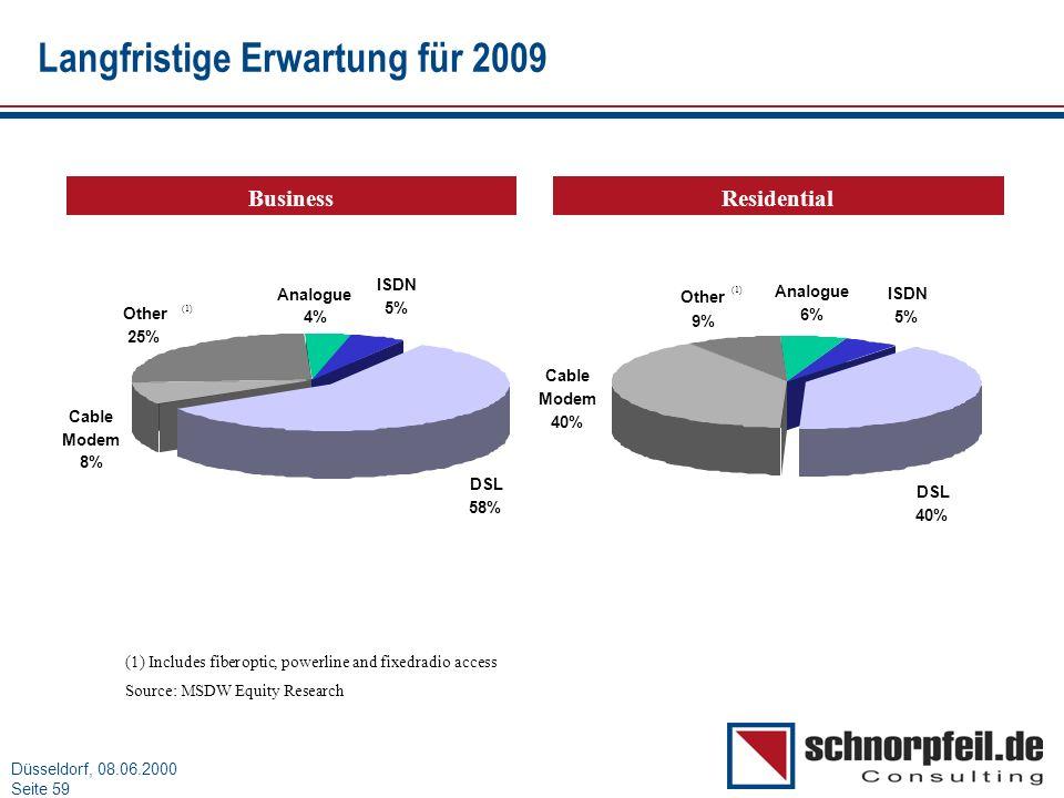 Folie 59München, 15.03.2000 Düsseldorf, 08.06.2000 Seite 59 DSL 40% Other 9% Cable Modem 40% ISDN 5% Analogue 6% (1) Includes fiberoptic,powerline and