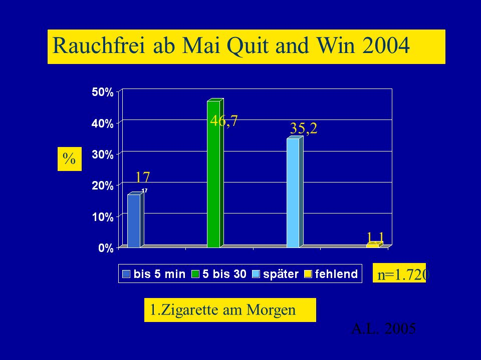 Rauchfrei ab Mai Quit and Win 2004 A.L. 2005 1.Zigarette am Morgen % n=1.720 17 46,7 35,2 1,1