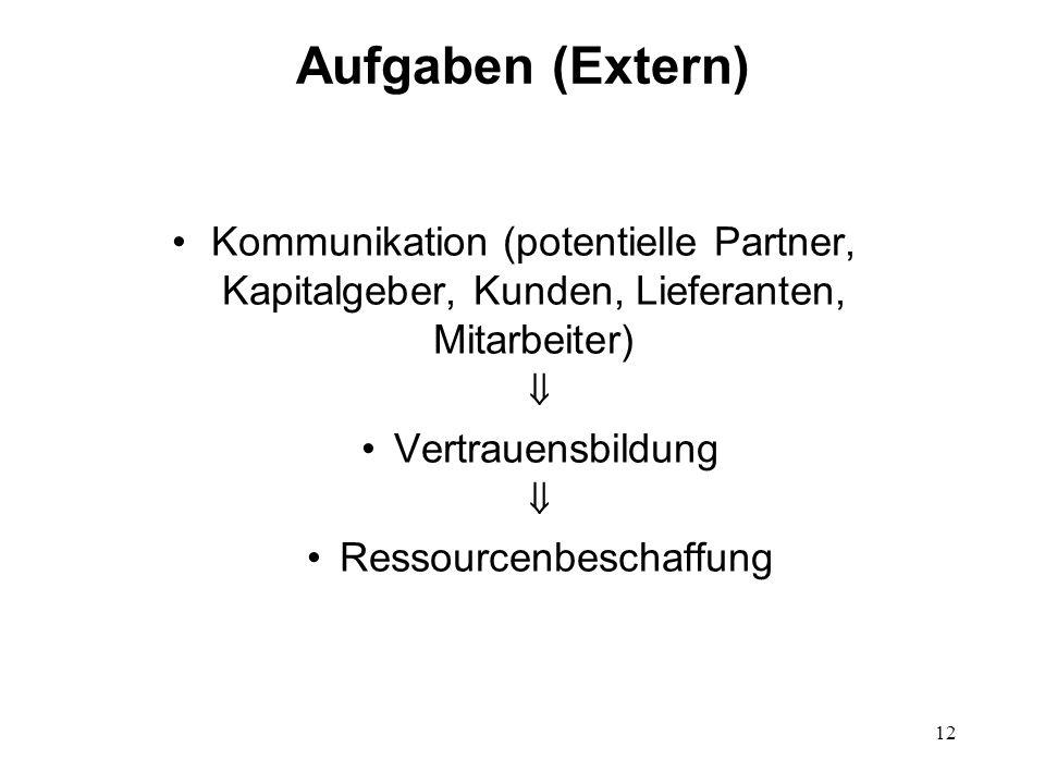 12 Aufgaben (Extern) Kommunikation (potentielle Partner, Kapitalgeber, Kunden, Lieferanten, Mitarbeiter) Vertrauensbildung Ressourcenbeschaffung