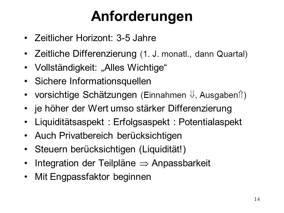 14 Anforderungen Zeitlicher Horizont: 3-5 Jahre Zeitliche Differenzierung (1. J. monatl., dann Quartal) Vollständigkeit: Alles Wichtige Sichere Inform