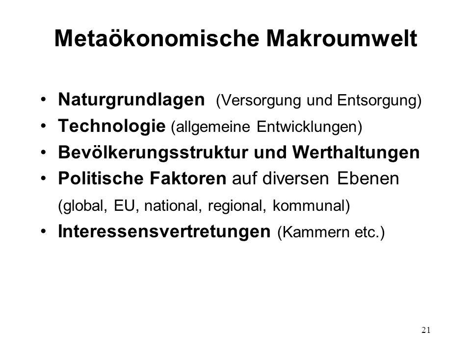 21 Metaökonomische Makroumwelt Naturgrundlagen (Versorgung und Entsorgung) Technologie (allgemeine Entwicklungen) Bevölkerungsstruktur und Werthaltung