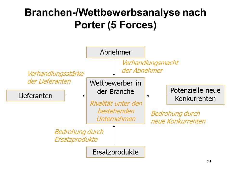 25 Branchen-/Wettbewerbsanalyse nach Porter (5 Forces) Potenzielle neue Konkurrenten Lieferanten Abnehmer Ersatzprodukte Wettbewerber in der Branche R
