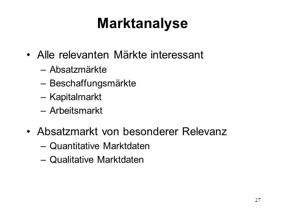27 Marktanalyse Alle relevanten Märkte interessant –Absatzmärkte –Beschaffungsmärkte –Kapitalmarkt –Arbeitsmarkt Absatzmarkt von besonderer Relevanz –