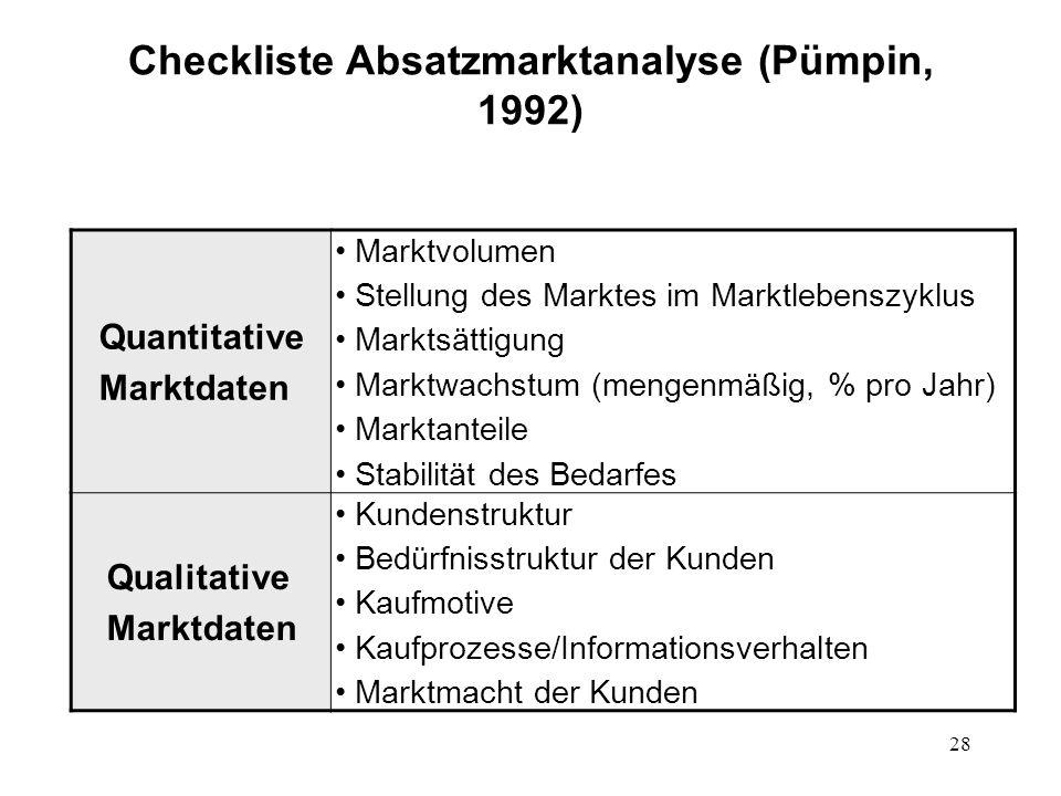 28 Checkliste Absatzmarktanalyse (Pümpin, 1992) Quantitative Marktdaten Marktvolumen Stellung des Marktes im Marktlebenszyklus Marktsättigung Marktwac