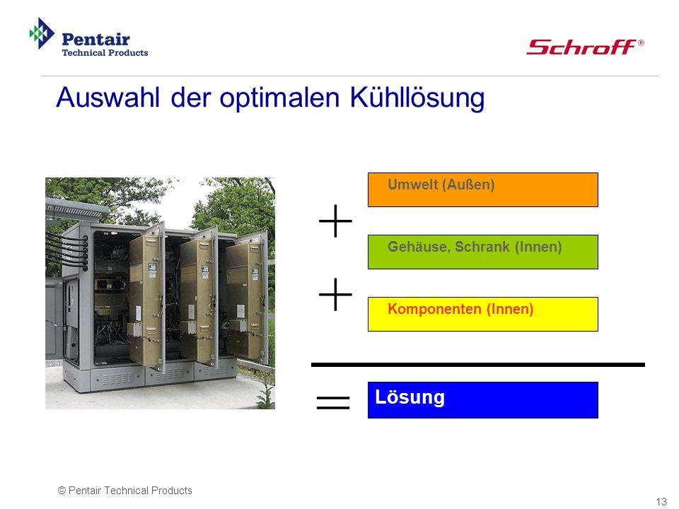 13 © Pentair Technical Products Auswahl der optimalen Kühllösung Umwelt (Außen) Gehäuse, Schrank (Innen) Komponenten (Innen) Lösung + + =