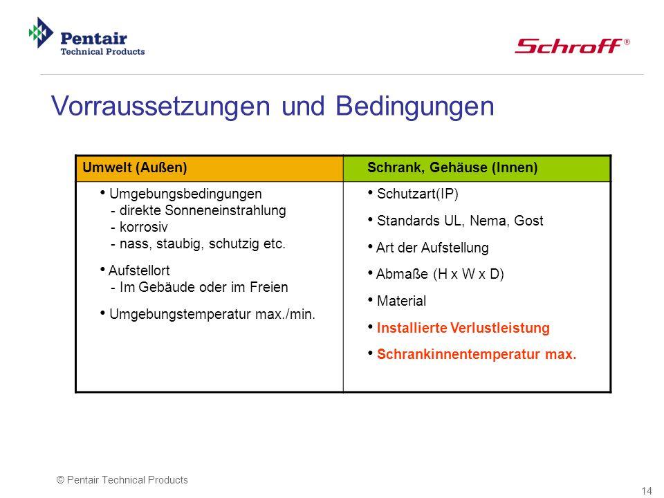 14 © Pentair Technical Products Vorraussetzungen und Bedingungen Umwelt (Außen)Schrank, Gehäuse (Innen) Umgebungsbedingungen - direkte Sonneneinstrahl