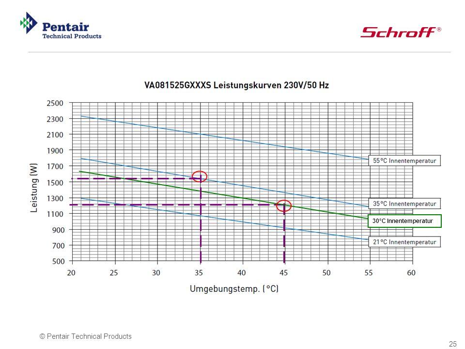 25 © Pentair Technical Products 30°C Innentemperatur