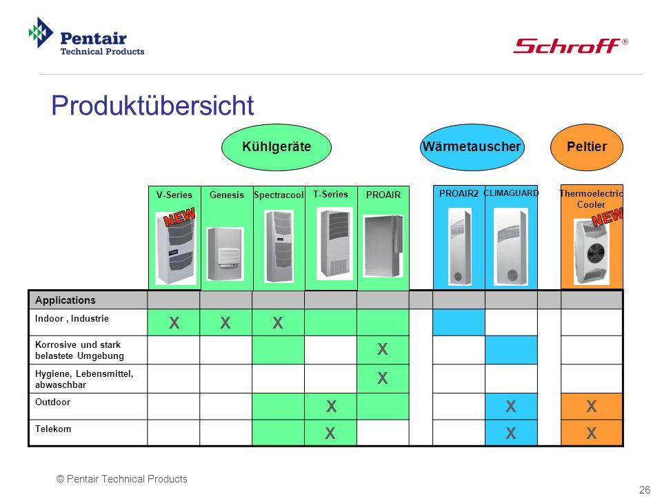 26 © Pentair Technical Products V-Series PROAIR2 CLIMAGUARD Wärmetauscher Kühlgeräte Applications Indoor, Industrie X X X Korrosive und stark belastet