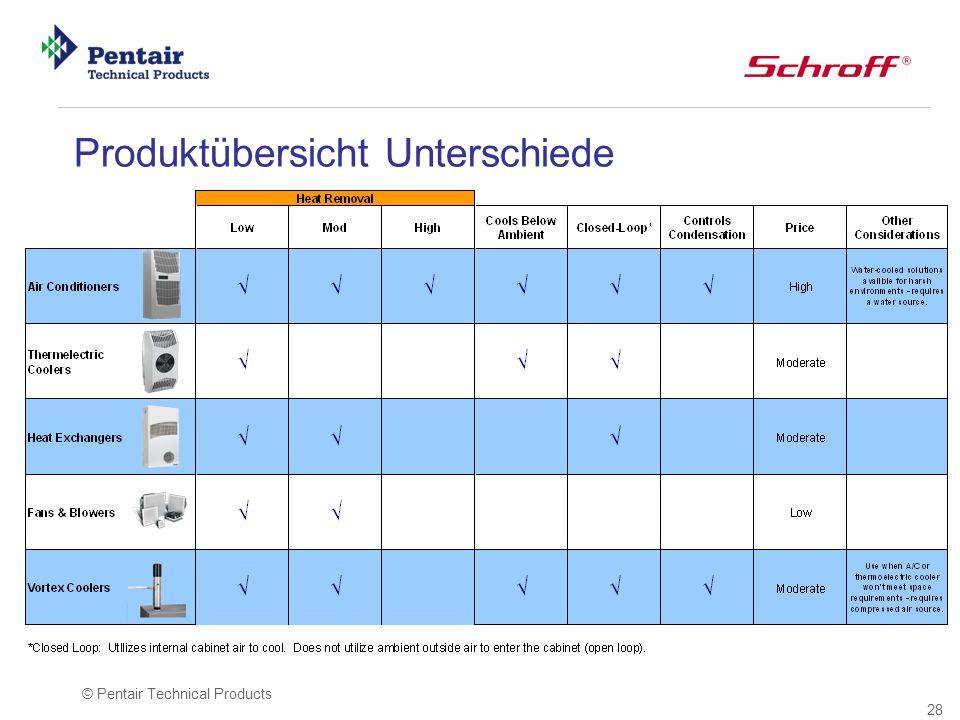 28 © Pentair Technical Products Produktübersicht Unterschiede